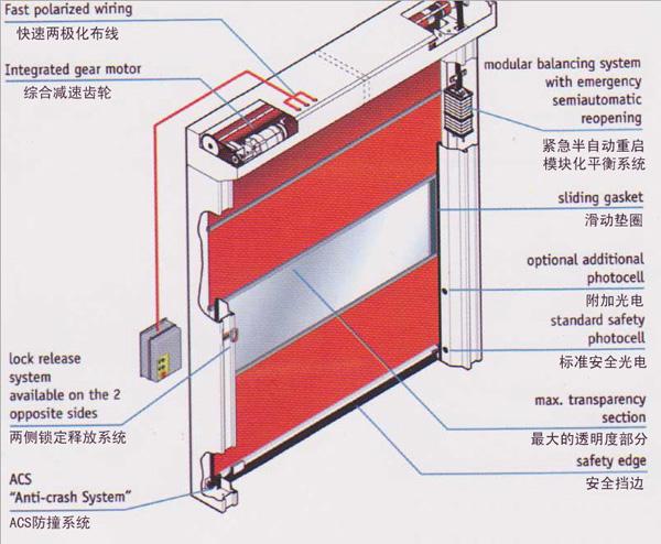 快速卷帘门货淋室的结构说明