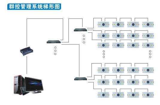 群控管理系统梯形图